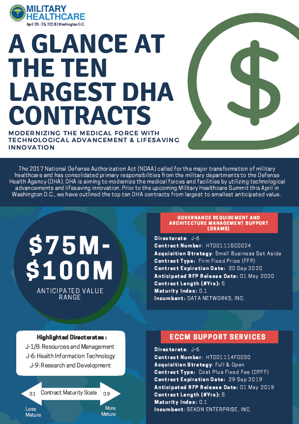 A Glance at the Ten Largest DHA Contracting Opportunities