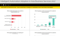 Intelligent Automation Adoption in Asia Business Services 2017
