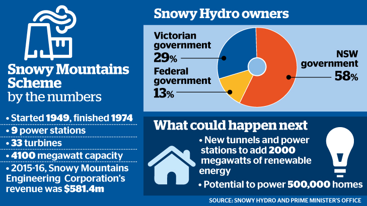 'Snowy Hydro 2.0': Malcolm Turnbull announces plans for $2 billion expansion