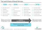 A Brief Overview & History of Shared Services