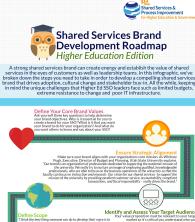 Higher Education Shared Services Brand Development Roadmap