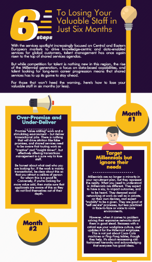 6 Steps to Losing your Valuable Staff in Just Six Months [Infographic]