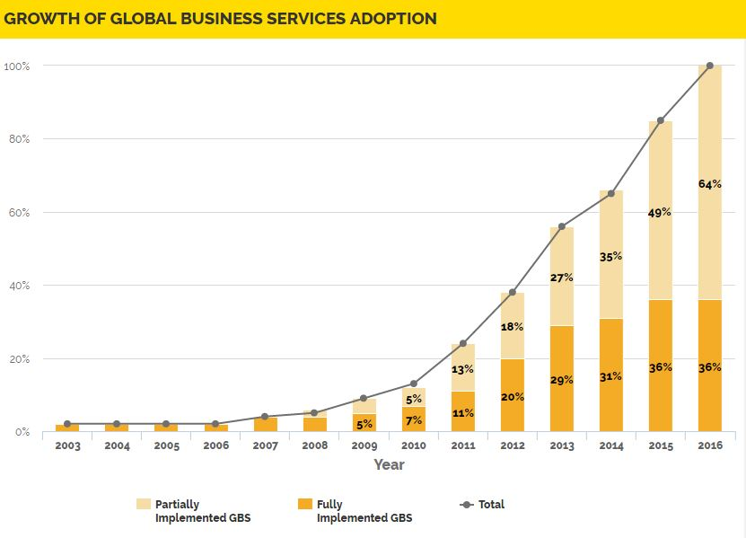 Evolution of Global Business Services (GBS) 2017: The Story
