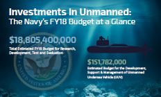 Investments in Unmanned: The Navy's FY18 Budget at a Glance