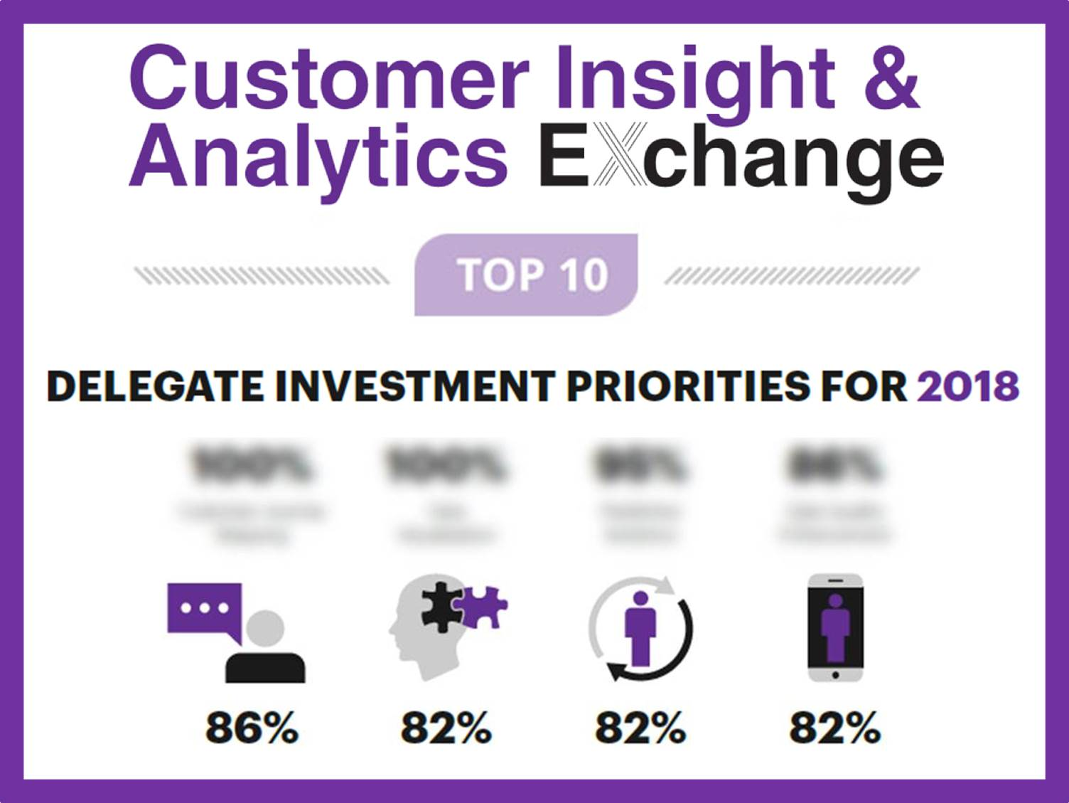 Customer Insight and Analytics Top 10 Investment Priorities [sponsorship]