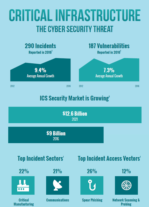 Critical Infrastructure: Recent Cyber Security Threat Incidents