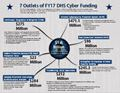 7 Outlets of FY17 DHS Cyber Funding