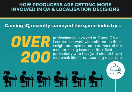 Infographic: How Producers Are Becoming More Involved in Game QA & Localisation