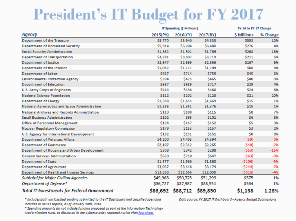 President's FY 2017 IT Budget