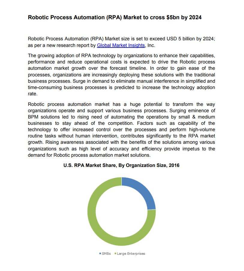 Robotic Process Automation (RPA) Market to cross $5bn by 2024