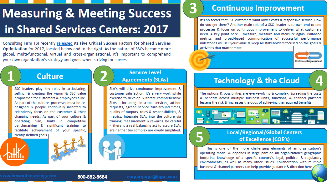 Meeting and Measuring Shared Services Success