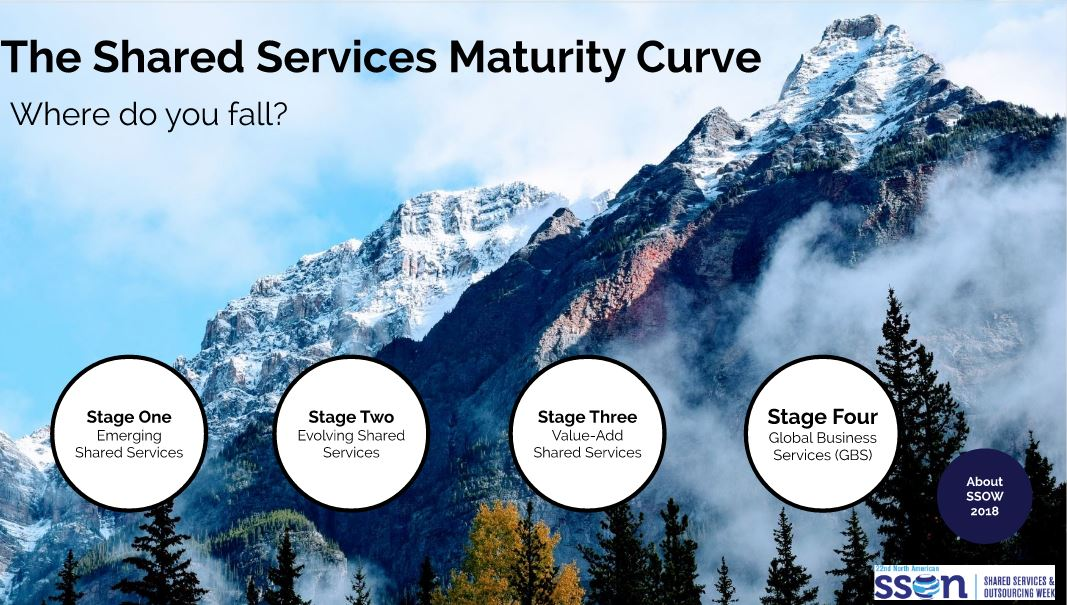 The Shared Services Maturity Curve: Where Do You Fall?