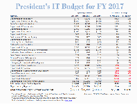 Presidential Budget FY 2017