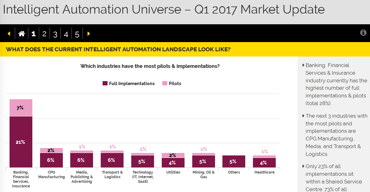 Interactive Report: Intelligent Automation Universe – 2017 Market Update