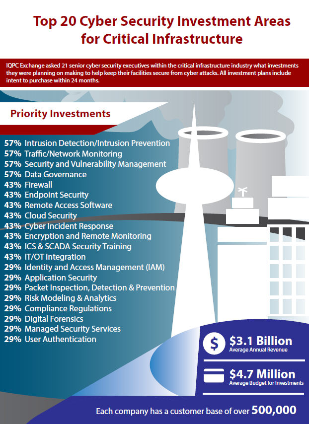 Top 20 Cyber Security Investment Areas for Critical Infrastructure