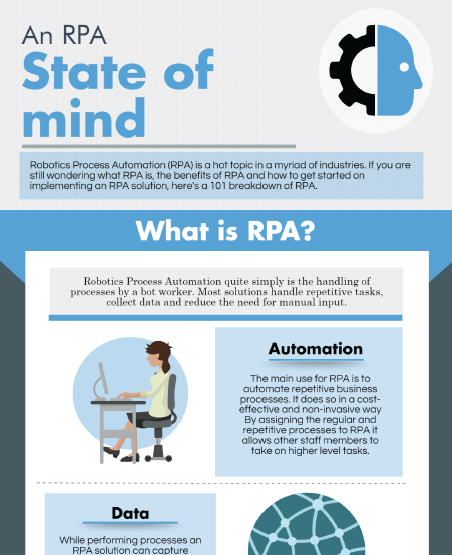 Infographic: An RPA State of Mind