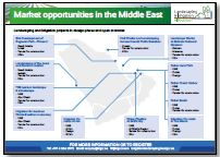 Landscaping & irrigation projects in the Middle East