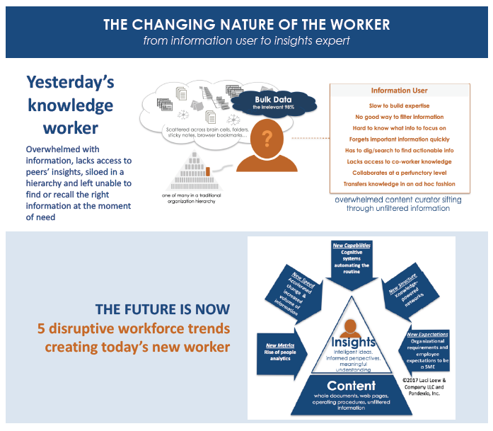 The Changing Nature of the Worker - Brought to you by Pandexio