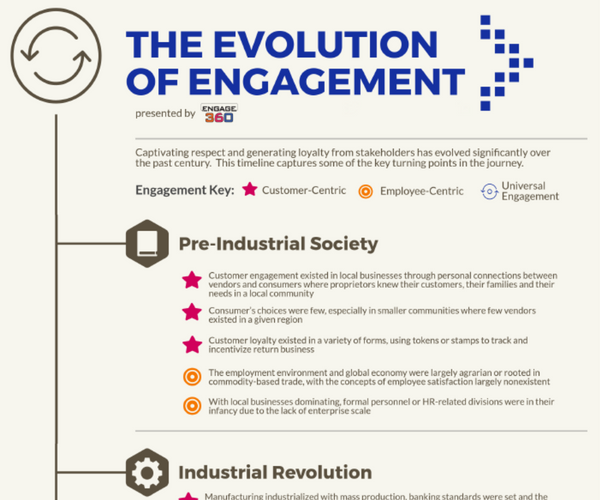 Evolution of Engagement Timeline
