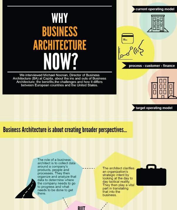 Why Business Architecture Now?