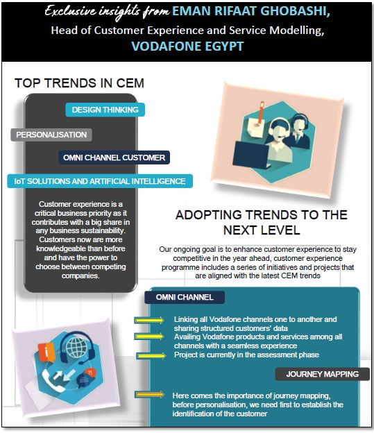 Exclusive interview with Eman Rifaat Ghobashi, Head of Customer Experience and Service Modelling, VODAFONE Egypt