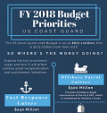 FY 2018 Budget Priorities