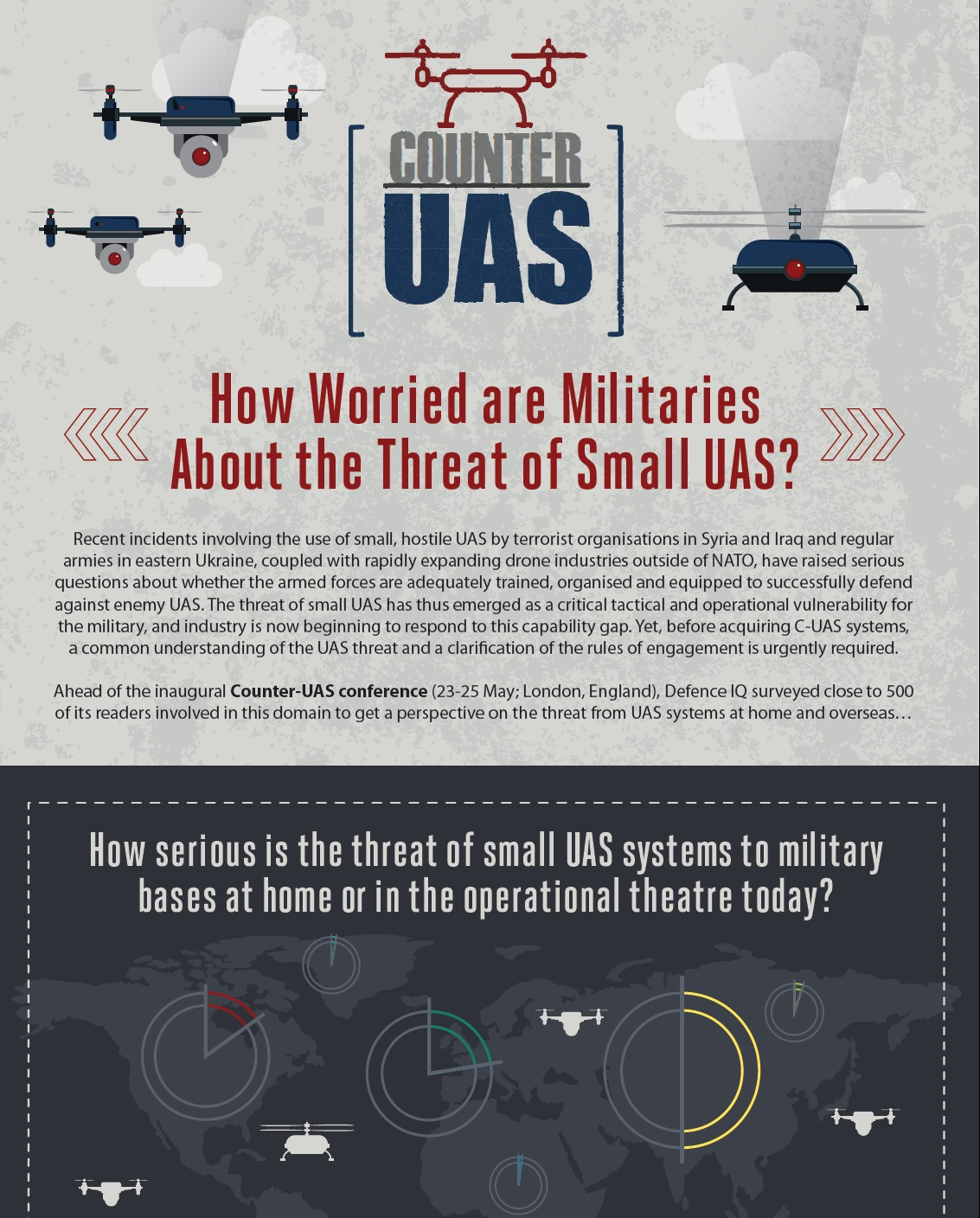 Infographic - Counter UAS Worldwide Survey Results - How Worried are Militaries  About the Threat of Small UAS?