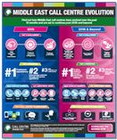 Snapshot of Middle East Call Centre Evolution