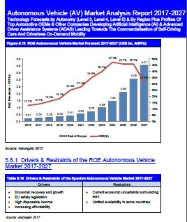 Autonomous Vehicle (AV) Market Analysis Report 2017-2027