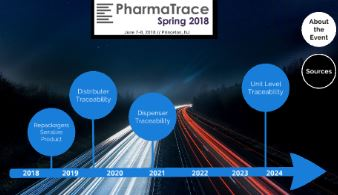 Drug Supply Chain Security Act (DSCSA) Interactive Implementation Timeline
