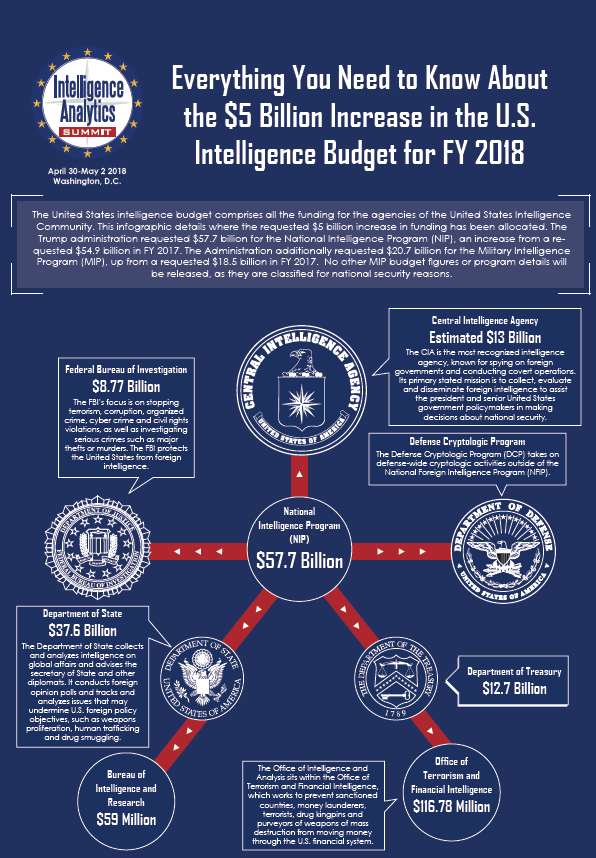 A Recap of the $5 Billion Increase in the U.S. Intelligence Budget in FY 2018