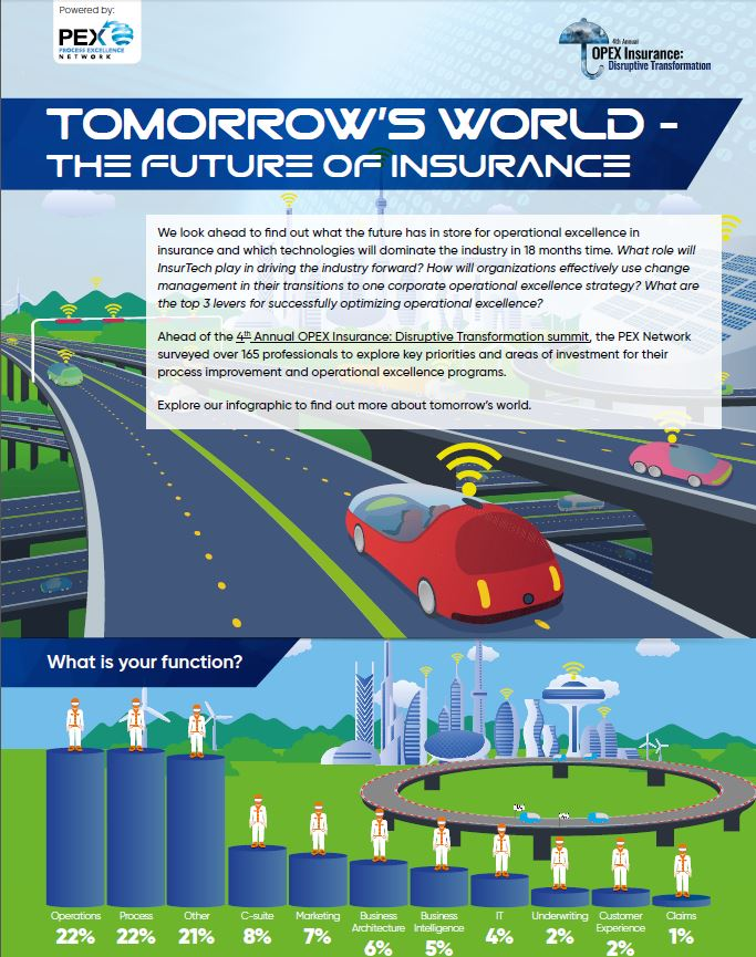 Tomorrow's World - The Future of Insurance