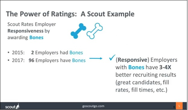Scout: The Power of Ratings - Why Responsive Employers Get Better Results