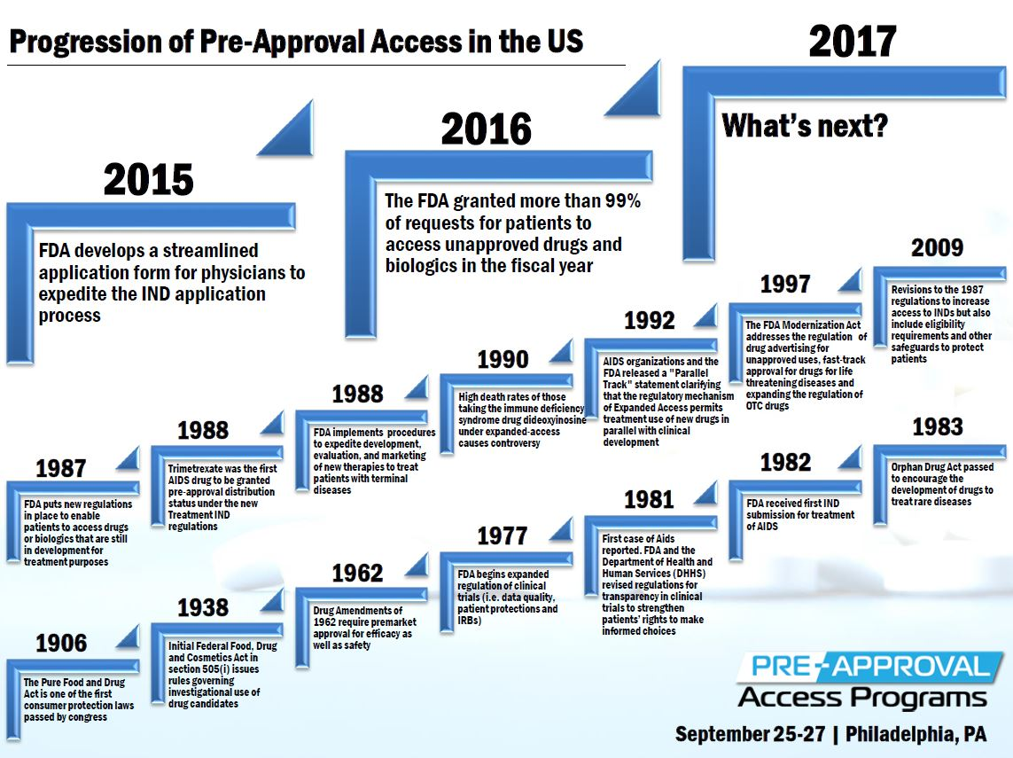 Progression of Pre-Approval Access in the U.S.
