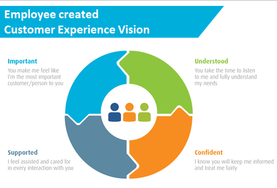 Employee Engagement: The key ingredient to CX success