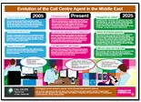 Evolution of a call centre agent