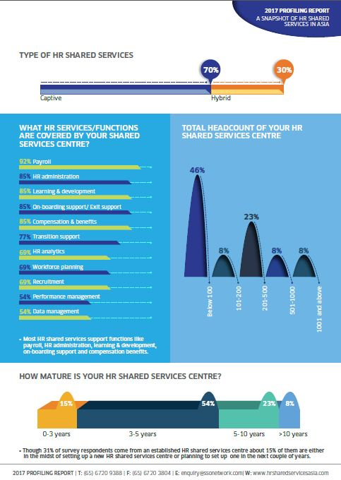 A Snapshot of HR Shared Services in Asia: 2017 Profiling Report