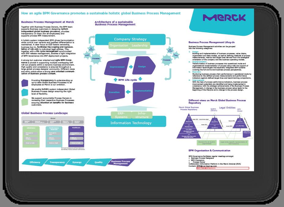 Infografik zu agiler BPM-Governance von Beatrice Wiesler von der Merck Gruppe