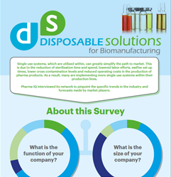 2017 Market Research: Disposable Solutions for Biomanufacturing