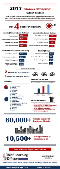 2017-2018 Learning & Development Infographic