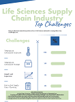 Life Science Supply Chain Industry Top Challenges Infographic