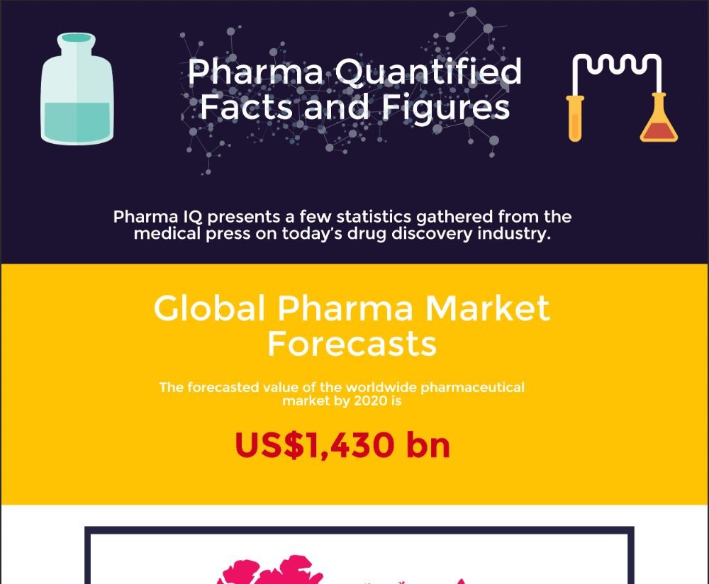 Pharma Quantified: Industry Facts and Figures