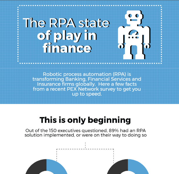 Infographic: The RPA State of Play in Finance