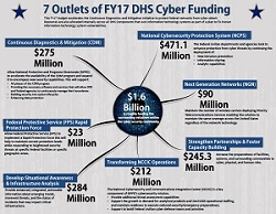 DHS Cyber Spending