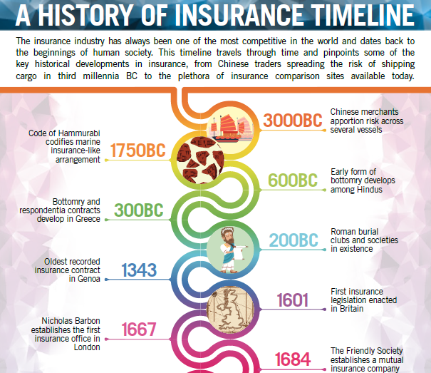 [Infographic] A History of Insurance Timeline