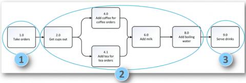 Process image 4