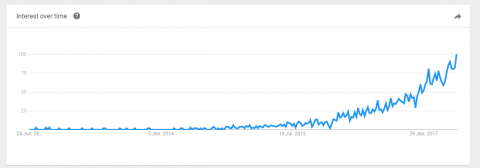 RPA 2017 google trend