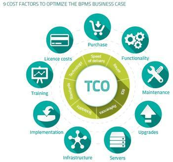 9 cost factors to optimize the BPMS Business Case