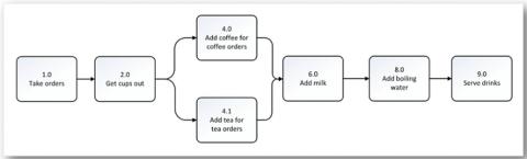 Process image 3