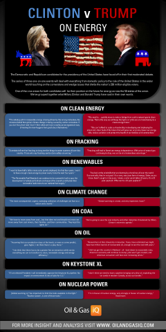[INFOGRAPHIC] Clinton v Trump: On Energy